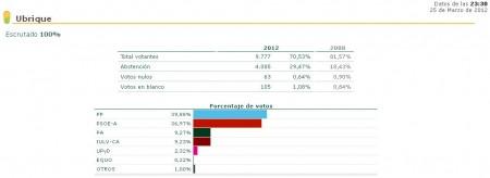 Elecciones del 25 de marzo de 2012 en Ubrique.