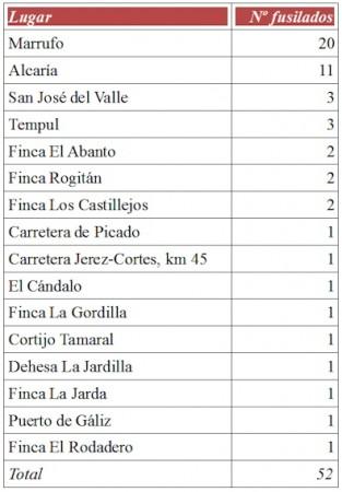 Lugar de desaparición de fusilados registrados en el Mimbral (independientemente de su lugar de enterramiento)