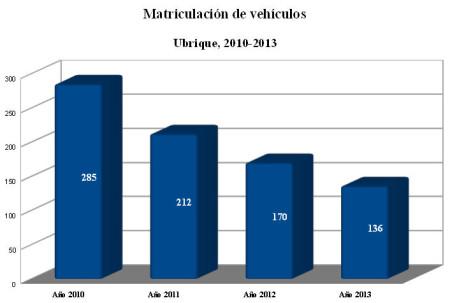 Evolución de la matriculación de vehículos en Ubrique de 2010 a 2013.