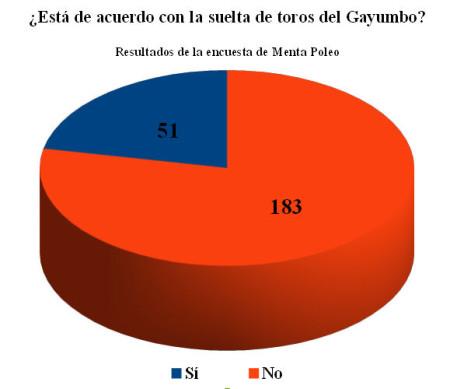 Resultados de la encuesta de Menta Poleo.