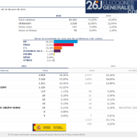 Elecciones generales 26J, Ubrique