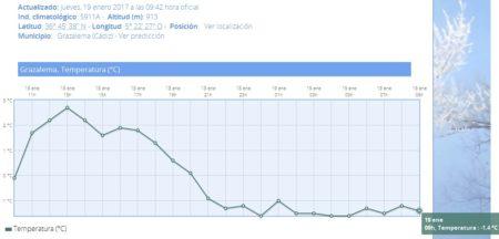 Datos de la Estación de Grazalema (Agencia Estatal de Meteorología).