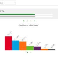 Gráfico de los resultados en Ubrique.