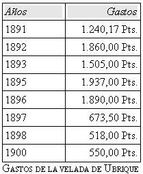 Gastos de la Velada de Ubrique en 1891-1900.