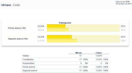 Participación electoral en Ubrique.