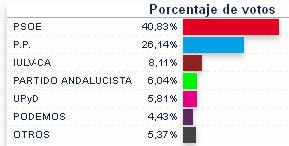 Resultados electorales en Ubrique el 25 de mayo de 2014.