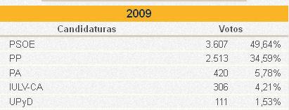 Votos y porcentajes en Ubrique en 2009.