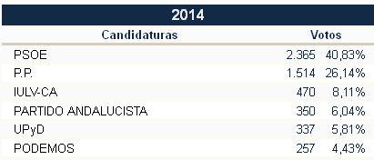 Votos y porcentajes en Ubrique en 2014.