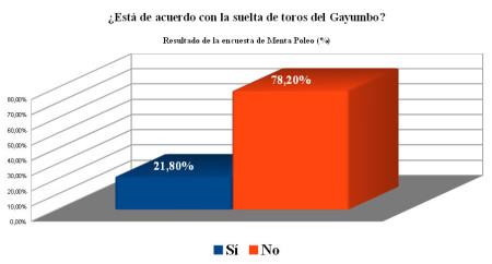 Resultados de la encuesta (en %).
