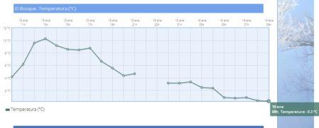 Datos de la Estación de El Bosque (Agencia Estatal de Meteorología).