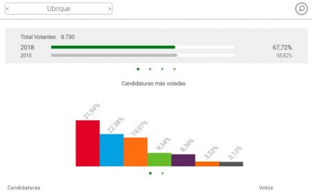 Resultados en Ubrique de las elecciones al Parlamento de Andalucía de 2018