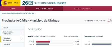 La participación en las elecciones locales sube en Ubrique un 1,3% y en las europeas un 11% (14 h)