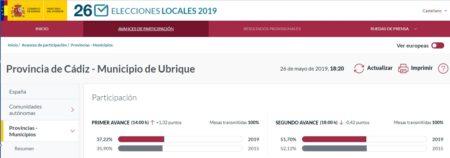 Baja ligeramente la participación en las elecciones locales pero sube un 16% en las europeas en Ubrique (18 h)