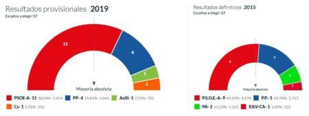 Resultados de las elecciones locales en Ubrique: PSOE 11, PP 4, AxS 1, C's 1