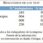 Resultado de los test a los trabajadores de una empresa de marroquinería: 95% negativo; 1,5% recuperado; 3,5% con virus