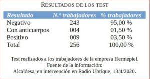 Resultados de los test.