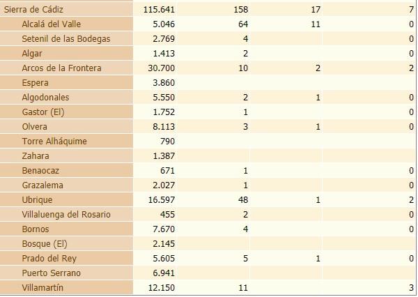 Estadística de contagios y fallecimientos por covid-19 en la Sierra de Cádiz.