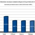 Poblaciones con los mayores Incrementos porcentuales de la provincia.