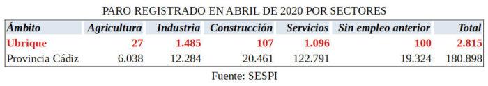 Paro por sectores en abril de 2020.