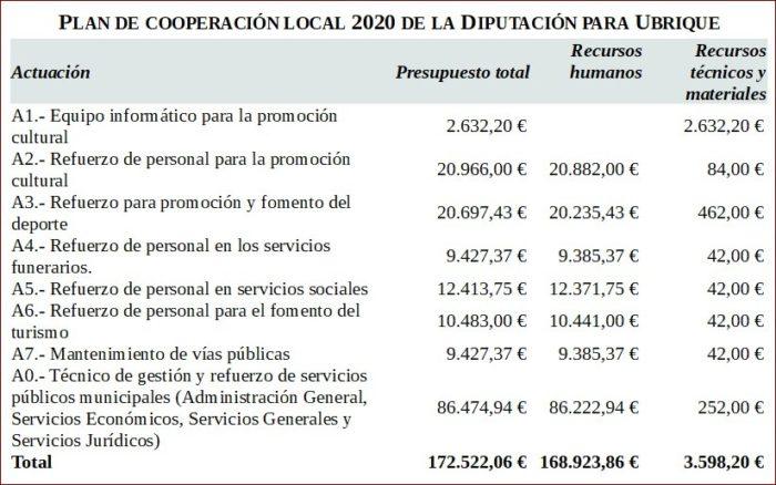 Presupuesto del Plan de Cooperación Local para Ubrique.