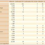La Junta publica por primera vez el número de enfermos curados de coronavirus en Ubrique: 21 personas