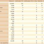 Incidencia del coronavirus en la Sierra de Cádiz. Fuente: Junta de Andalucía.