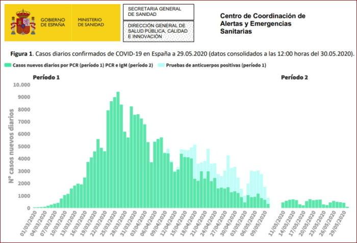 Gráfico sobre la evolución de los contagios en España.