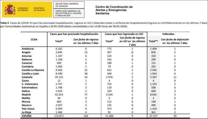 Estadística sobre el covid-19 en España.