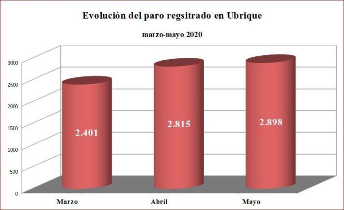 Evolución del paro en Ubrique. Fuente: Subdelegación del Gobierno en Cádiz.
