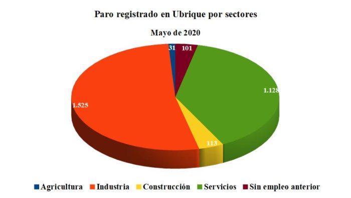 Paro registrado en Ubrique por sectores de actividad.