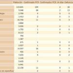 Incidencia del covid-19 en la Sierra de Cádiz. Fuente: Consejería de Salud y Familias de la Junta de Andalucía.