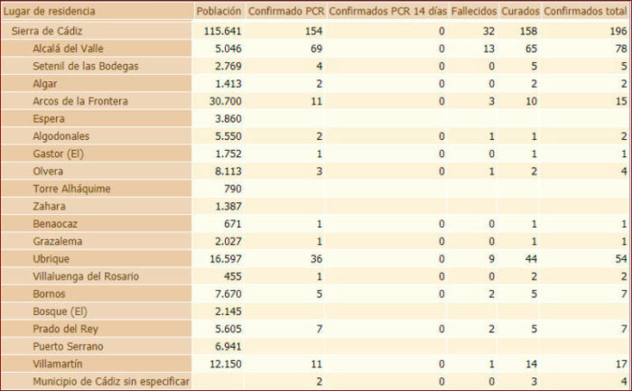 Estadística de incidencia del covid-19 en la Sierra de Cádiz publicada por la Junta de Andalucía el 28 de junio de 2020 en la web de la Consejería de Salud y Familias.