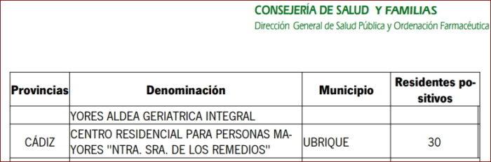 Estadística de contagios proporcionada por la Junta de Andalucía a infoLibre.