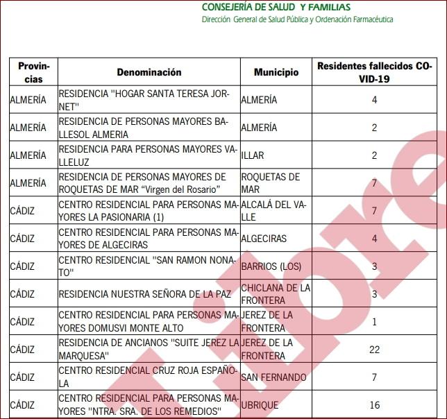 Estadística de contagios y fallecimientos proporcionada por la Junta de Andalucía a infoLibre.