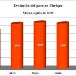 Evolución del paro en Ubrique (Fuente: SISPE).