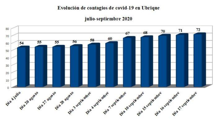 Evolución de los casos de contagio de covid-19 en Ubrique desde el final del confinamiento, según la Junta de Andalucía.