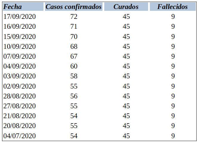 Estadística de contagios de covid-19 en Ubrque desde el final del confinamiento, según la Junta.