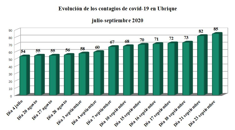 Tres nuevos contagios de covid-19 elevan a 85 las personas afectadas desde el comienzo de la pandemia en Ubrique, y se han curado 47