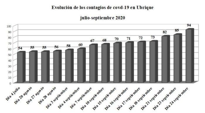 Evolución de los contagios de covid-19 en Ubrique, según la Junta.