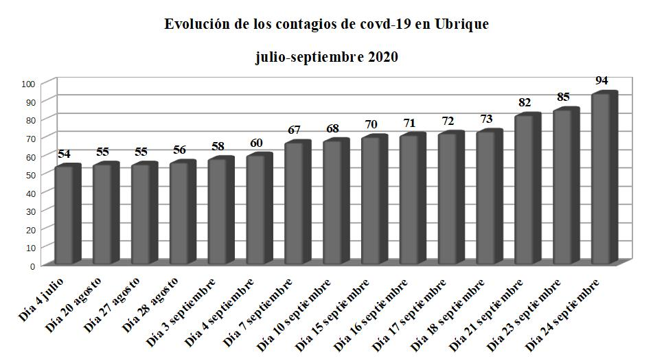Detectados 9 contagios más de covid-19 en las últimas 24 horas en Ubrique, hasta un total de 94 afectados desde el inicio de la pandemia