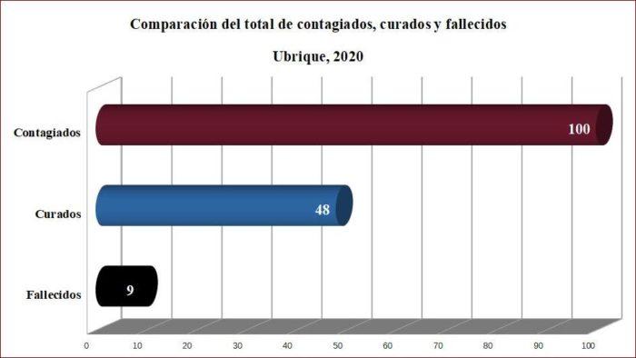 Contagiados, curados y fallecidos en Ubrique, según datos de la Junta.