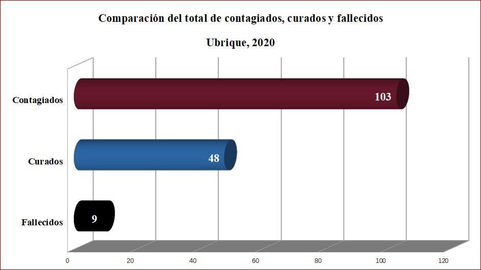 Tres nuevos contagios de covid-19 en Ubrique, hasta un total de 103 afectados desde el inicio de la pandemia