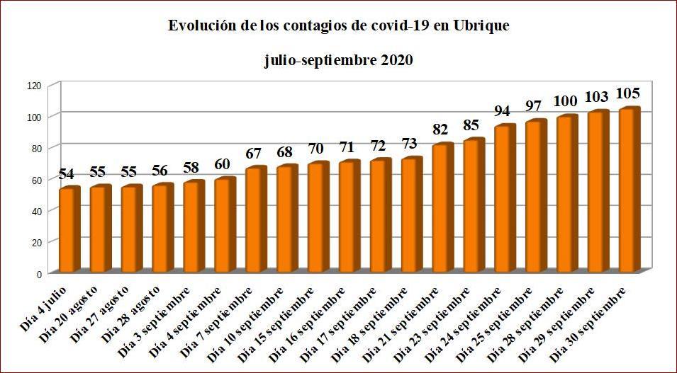Dos contagios más de covid-19 en Ubrique en las últimas 24 horas, hasta un total de 105 desde el inicio de la pandemia