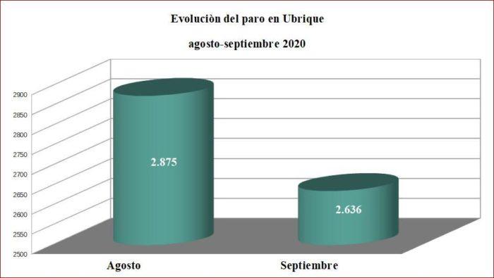 Comparación del número de personas desempleadas en Ubrique de agosto a septiembre de 2020. Fuente: SISPE.