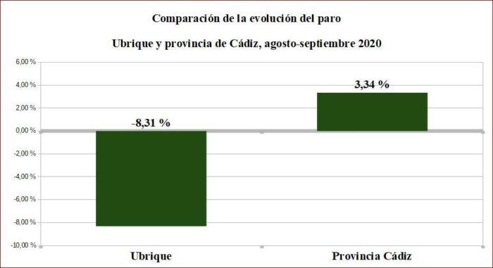Comparación del paro registrado en Ubrique y en el conjunto de la provincia de Cádiz de agosto a septiembre de 2020. Fuente: SISPE.