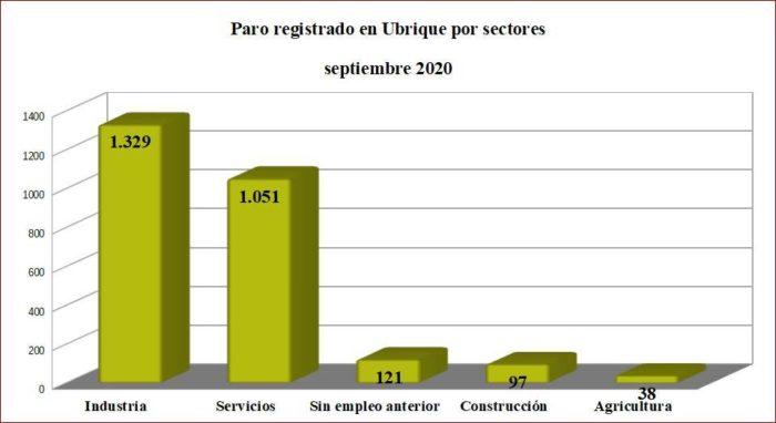 Paro registrado en Ubrique en septiembre de 2020 por sectores. Fuente: SISPE.