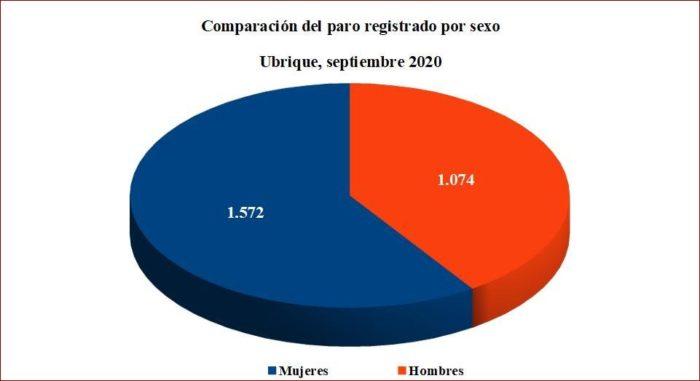 Comparación del paro registrado en Ubrique en septiembre de 2020 por sexos. Fuente: SISPE.
