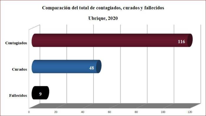 Contagiados, curados y fallecidos en Ubrique desde el inicio de la pandemia, según datos de la Junta.