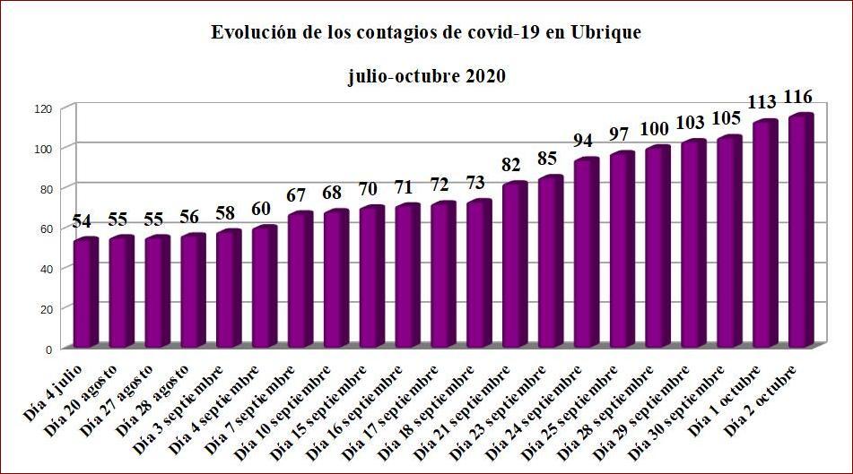 Tres nuevos contagios de coronavirus en Ubrique, hasta un total de 116 desde el comienzo de la pandemia