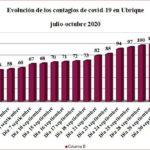 Asciende a 119 el número de personas contagiadas de covid-19 en Ubrique desde el principio de la pandemia